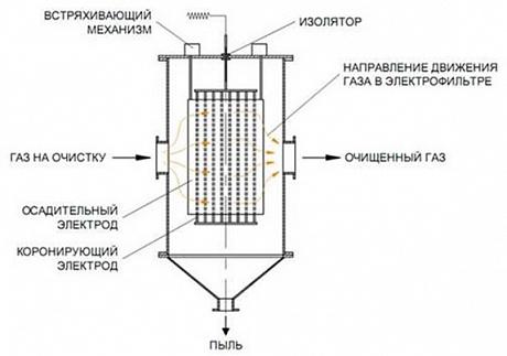 Только электрофильтры способны обеспечить степень очитки газов от летучей золы до 99,8%