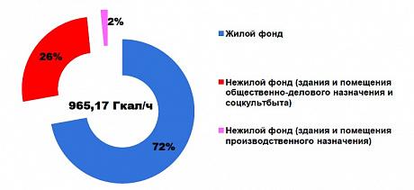 Рецепт – замещение котельных. Схема теплоснабжения Новосибирска в деталях
